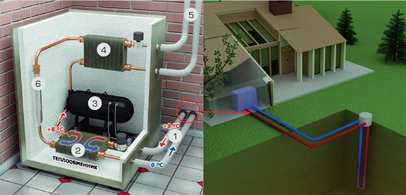 В результате циркуляции ко второму контуру теплового насоса поступает жидкость с температурой +8 градусов.
