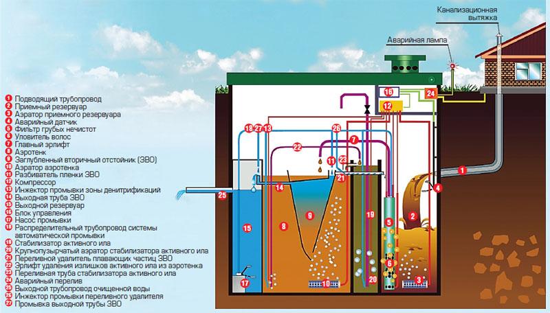 Что такое автономная канализация