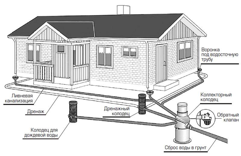 Дренаж участка - это система труб и сооружений, предназначенных для понижения уровня грунтовых вод.