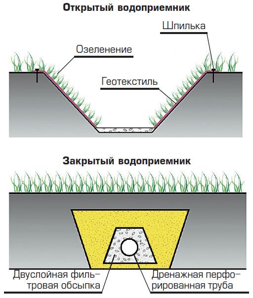 Как сделать поверхностный дренаж своими руками, как выбрать трубы. Водоотвод Крыша и кровля Дом АССбуд - строительный портал