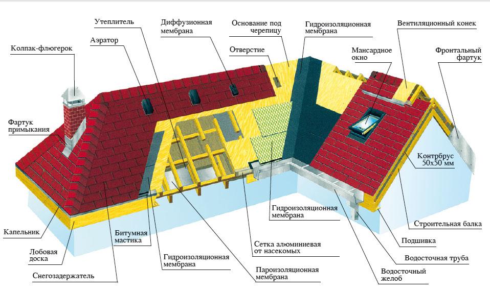 Образец мансардной крыши с кровельным покрытием из битумной черепицы