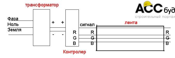 Монтаж светодиодной ленты для