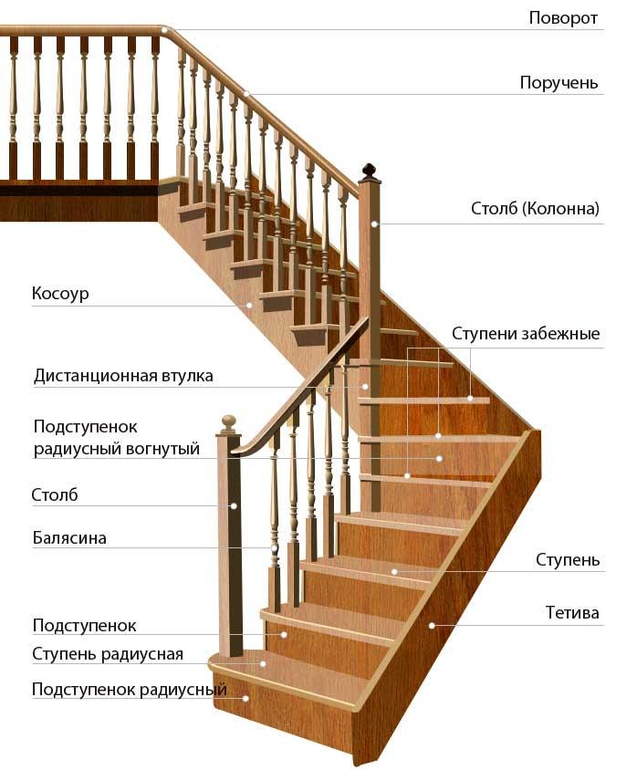 Балясины, столбы, поручни, кованное ограждение для лестниц