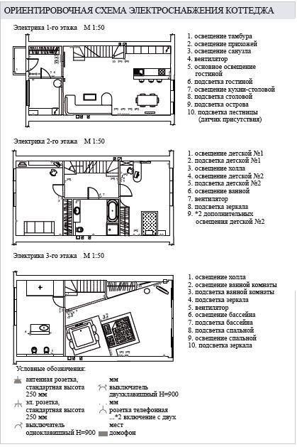 Проект электроснабжения дома Проектировать схему электроснабжения коттеджа можно только после получения в местной...