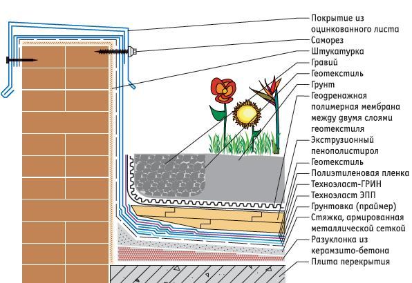 Почва под газон своими руками фото 700