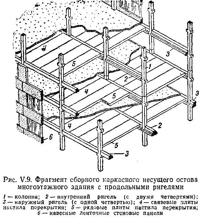 План постройки в сейсмозоне